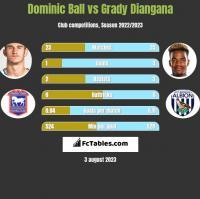 Dominic Ball vs Grady Diangana h2h player stats