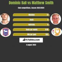 Dominic Ball vs Matthew Smith h2h player stats