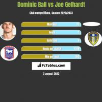 Dominic Ball vs Joe Gelhardt h2h player stats