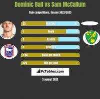 Dominic Ball vs Sam McCallum h2h player stats