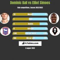 Dominic Ball vs Elliot Simoes h2h player stats