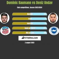Dominic Baumann vs Deniz Undav h2h player stats