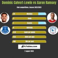 Dominic Calvert-Lewin vs Aaron Ramsey h2h player stats