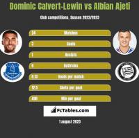 Dominic Calvert-Lewin vs Albian Ajeti h2h player stats