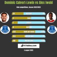 Dominic Calvert-Lewin vs Alex Iwobi h2h player stats