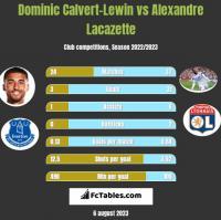 Dominic Calvert-Lewin vs Alexandre Lacazette h2h player stats