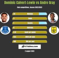 Dominic Calvert-Lewin vs Andre Gray h2h player stats