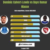 Dominic Calvert-Lewin vs Baye Oumar Niasse h2h player stats