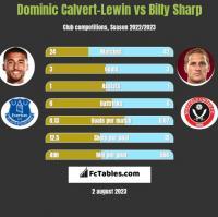 Dominic Calvert-Lewin vs Billy Sharp h2h player stats
