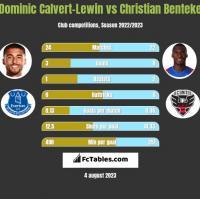 Dominic Calvert-Lewin vs Christian Benteke h2h player stats