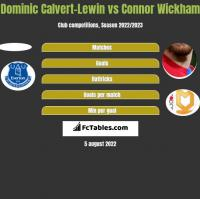 Dominic Calvert-Lewin vs Connor Wickham h2h player stats