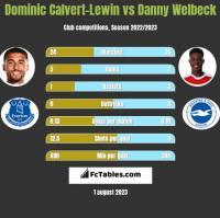 Dominic Calvert-Lewin vs Danny Welbeck h2h player stats