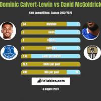 Dominic Calvert-Lewin vs David McGoldrick h2h player stats