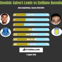 Dominic Calvert-Lewin vs Emiliano Buendia h2h player stats