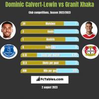 Dominic Calvert-Lewin vs Granit Xhaka h2h player stats