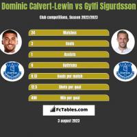 Dominic Calvert-Lewin vs Gylfi Sigurdsson h2h player stats