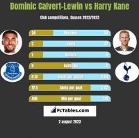 Dominic Calvert-Lewin vs Harry Kane h2h player stats