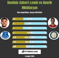Dominic Calvert-Lewin vs Henrik Mkhitaryan h2h player stats
