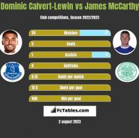Dominic Calvert-Lewin vs James McCarthy h2h player stats