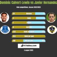 Dominic Calvert-Lewin vs Javier Hernandez h2h player stats