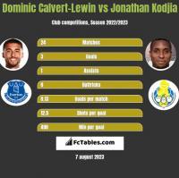 Dominic Calvert-Lewin vs Jonathan Kodjia h2h player stats
