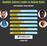 Dominic Calvert-Lewin vs Keinan Davis h2h player stats