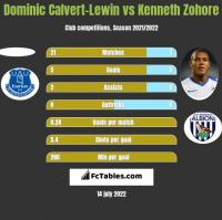Dominic Calvert-Lewin vs Kenneth Zohore h2h player stats