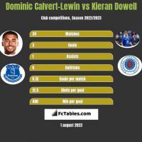 Dominic Calvert-Lewin vs Kieran Dowell h2h player stats