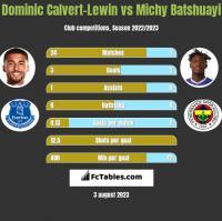 Dominic Calvert-Lewin vs Michy Batshuayi h2h player stats