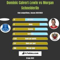 Dominic Calvert-Lewin vs Morgan Schneiderlin h2h player stats