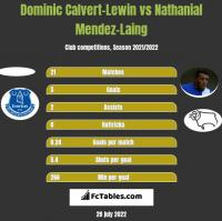 Dominic Calvert-Lewin vs Nathanial Mendez-Laing h2h player stats