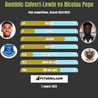 Dominic Calvert-Lewin vs Nicolas Pepe h2h player stats