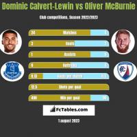 Dominic Calvert-Lewin vs Oliver McBurnie h2h player stats