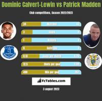 Dominic Calvert-Lewin vs Patrick Madden h2h player stats
