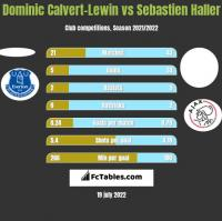 Dominic Calvert-Lewin vs Sebastien Haller h2h player stats