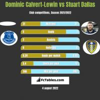 Dominic Calvert-Lewin vs Stuart Dallas h2h player stats