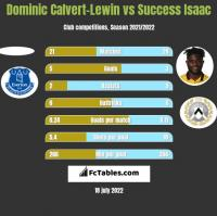 Dominic Calvert-Lewin vs Success Isaac h2h player stats