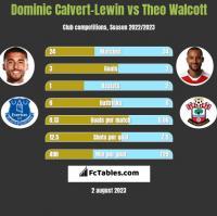 Dominic Calvert-Lewin vs Theo Walcott h2h player stats