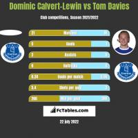 Dominic Calvert-Lewin vs Tom Davies h2h player stats