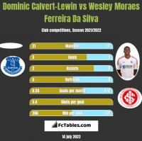 Dominic Calvert-Lewin vs Wesley Moraes Ferreira Da Silva h2h player stats