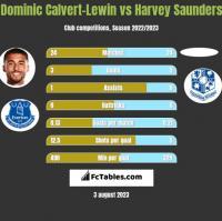 Dominic Calvert-Lewin vs Harvey Saunders h2h player stats