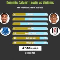 Dominic Calvert-Lewin vs Vinicius h2h player stats