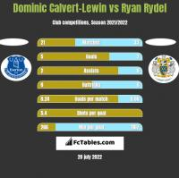 Dominic Calvert-Lewin vs Ryan Rydel h2h player stats