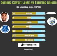 Dominic Calvert-Lewin vs Faustino Anjorin h2h player stats