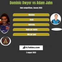 Dominic Dwyer vs Adam Jahn h2h player stats