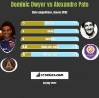 Dominic Dwyer vs Alexandre Pato h2h player stats