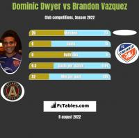 Dominic Dwyer vs Brandon Vazquez h2h player stats