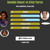 Dominic Dwyer vs Erick Torres h2h player stats