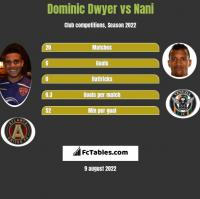 Dominic Dwyer vs Nani h2h player stats