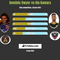 Dominic Dwyer vs Ola Kamara h2h player stats